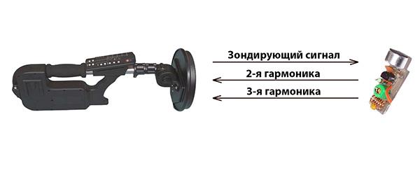 Гармоники нелинейного локатора
