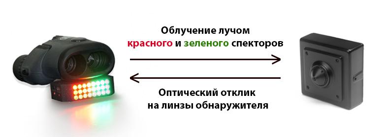 Принцип работы обнаружителя видеокамер